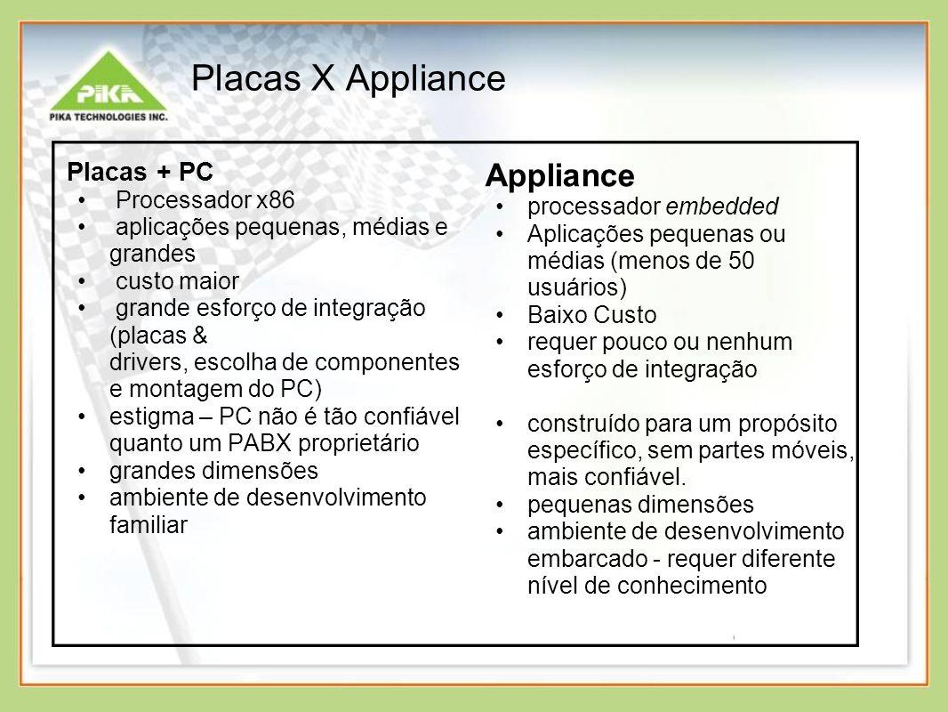 Placas X Appliance Placas + PC Processador x86 aplicações pequenas, médias e grandes custo maior grande esforço de integração (placas & drivers, escol