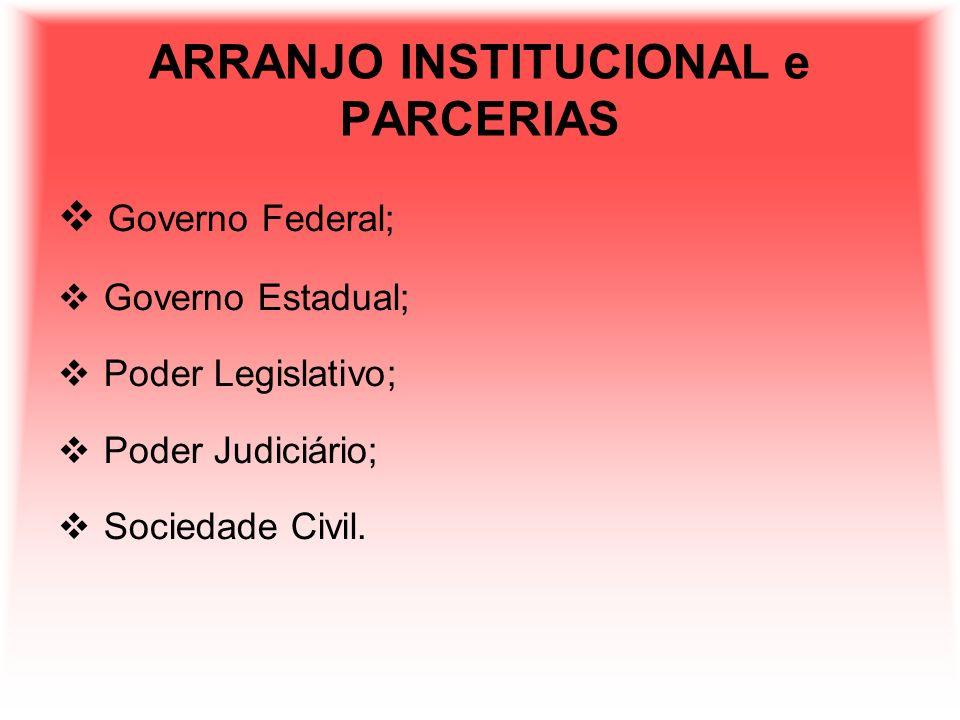 ARRANJO INSTITUCIONAL e PARCERIAS Governo Federal; Governo Estadual; Poder Legislativo; Poder Judiciário; Sociedade Civil.