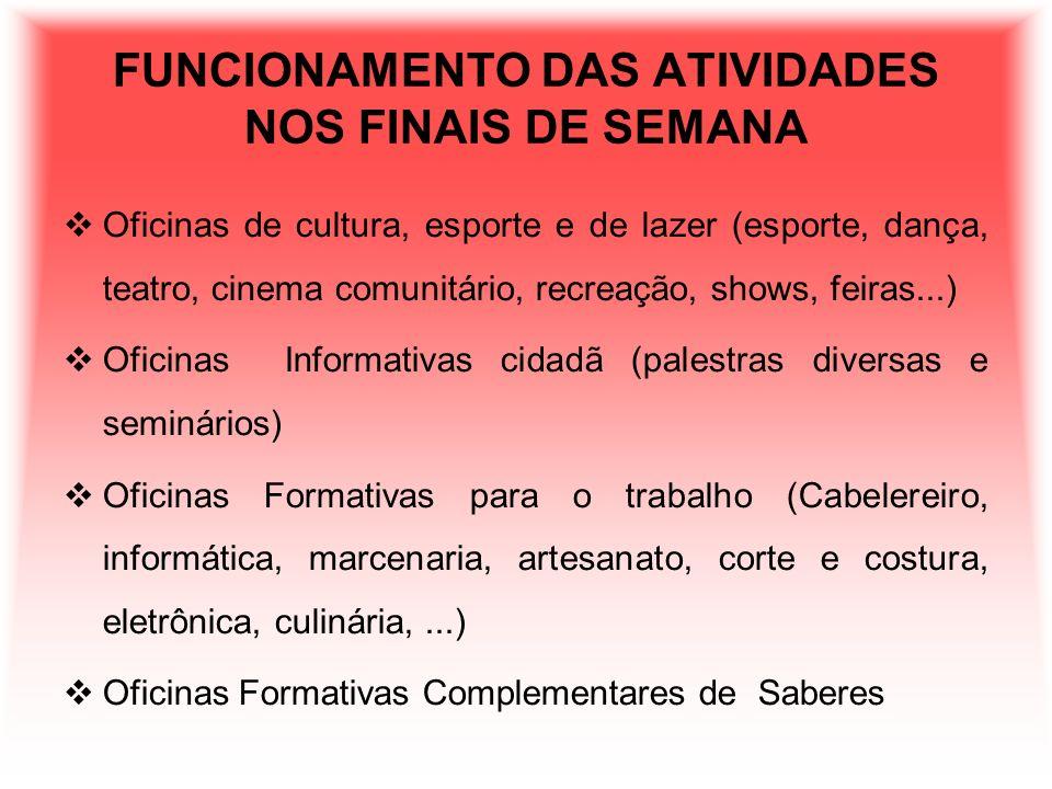 FUNCIONAMENTO DAS ATIVIDADES NOS FINAIS DE SEMANA Oficinas de cultura, esporte e de lazer (esporte, dança, teatro, cinema comunitário, recreação, show