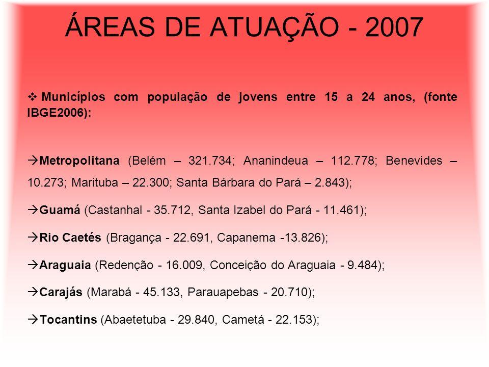 ÁREAS DE ATUAÇÃO - 2007 Municípios com população de jovens entre 15 a 24 anos, (fonte IBGE2006): Metropolitana (Belém – 321.734; Ananindeua – 112.778;