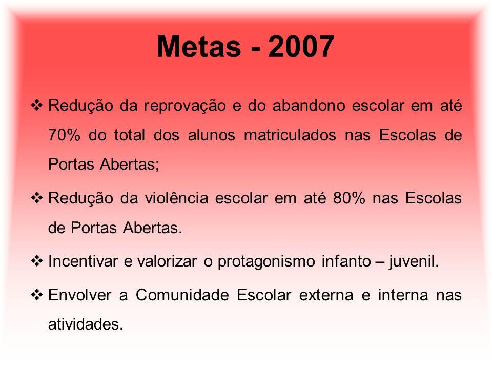 Metas - 2007 Redução da reprovação e do abandono escolar em até 70% do total dos alunos matriculados nas Escolas de Portas Abertas; Redução da violênc