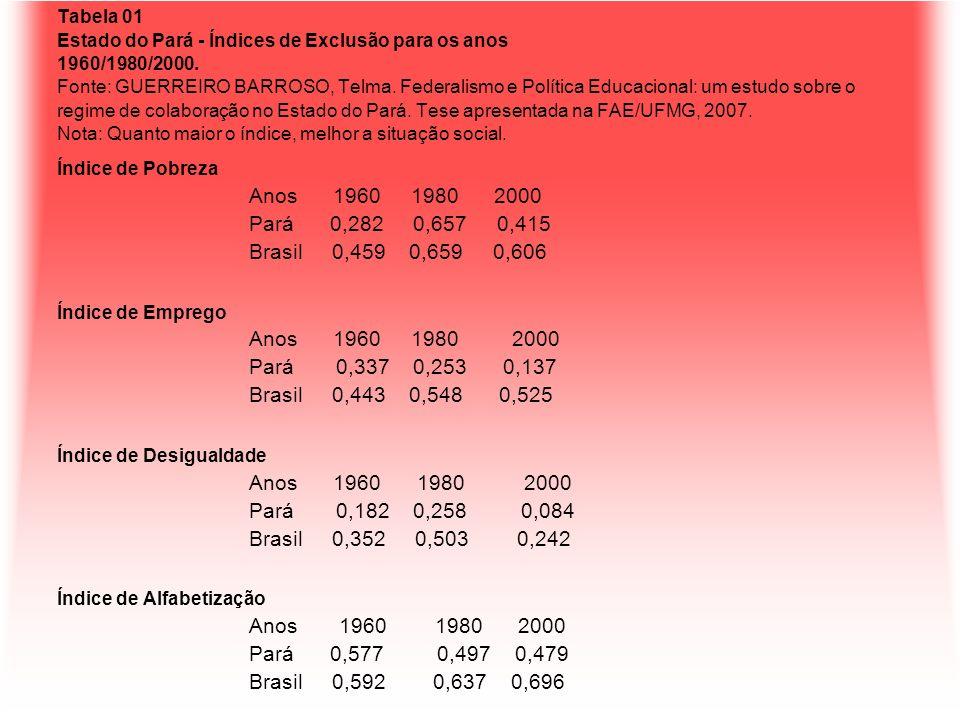 Tabela 01 Estado do Pará - Índices de Exclusão para os anos 1960/1980/2000. Fonte: GUERREIRO BARROSO, Telma. Federalismo e Política Educacional: um es