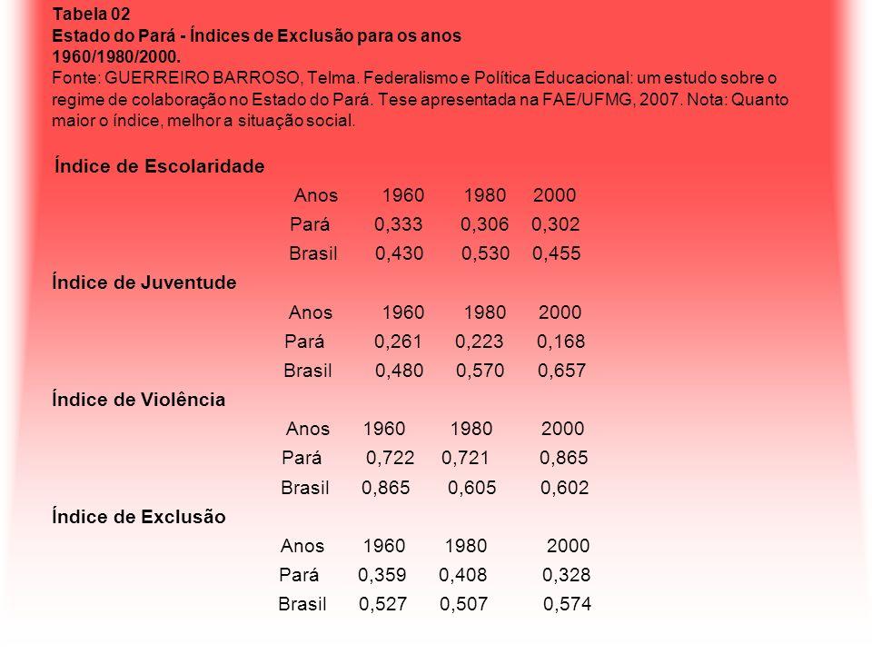 Tabela 02 Estado do Pará - Índices de Exclusão para os anos 1960/1980/2000. Fonte: GUERREIRO BARROSO, Telma. Federalismo e Política Educacional: um es