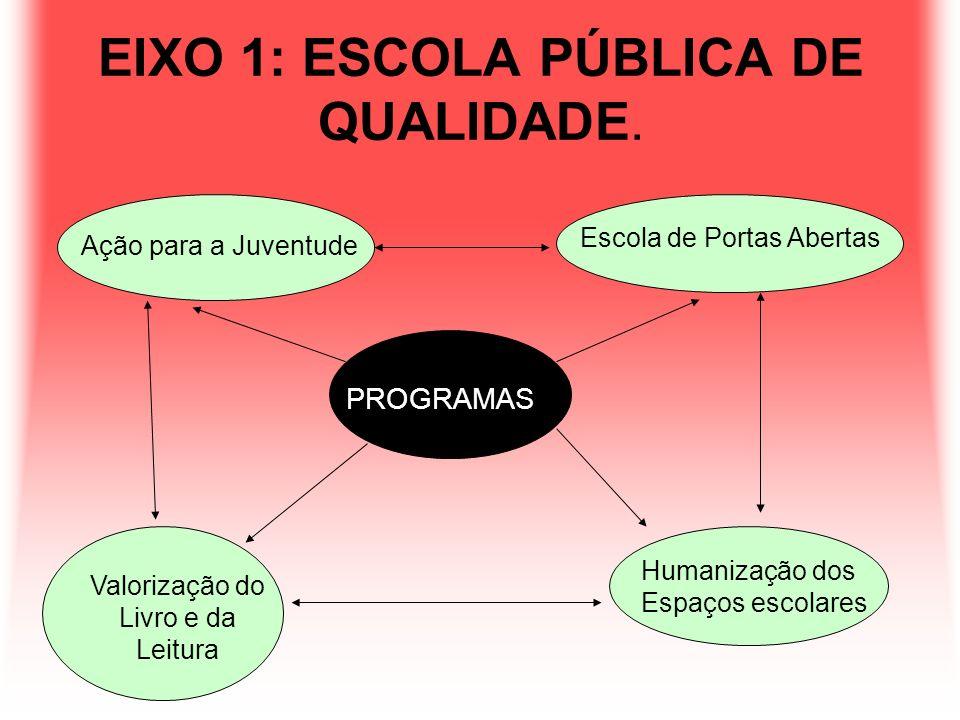 EIXO 1: ESCOLA PÚBLICA DE QUALIDADE. PROGRAMAS Escola de Portas Abertas Ação para a Juventude Valorização do Livro e da Leitura Humanização dos Espaço