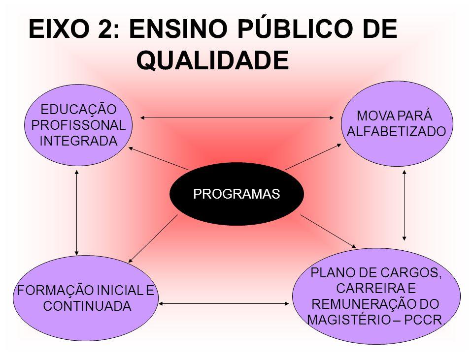 EIXO 2: ENSINO PÚBLICO DE QUALIDADE PROGRAMAS FORMAÇÃO INICIAL E CONTINUADA PLANO DE CARGOS, CARREIRA E REMUNERAÇÃO DO MAGISTÉRIO – PCCR. MOVA PARÁ AL