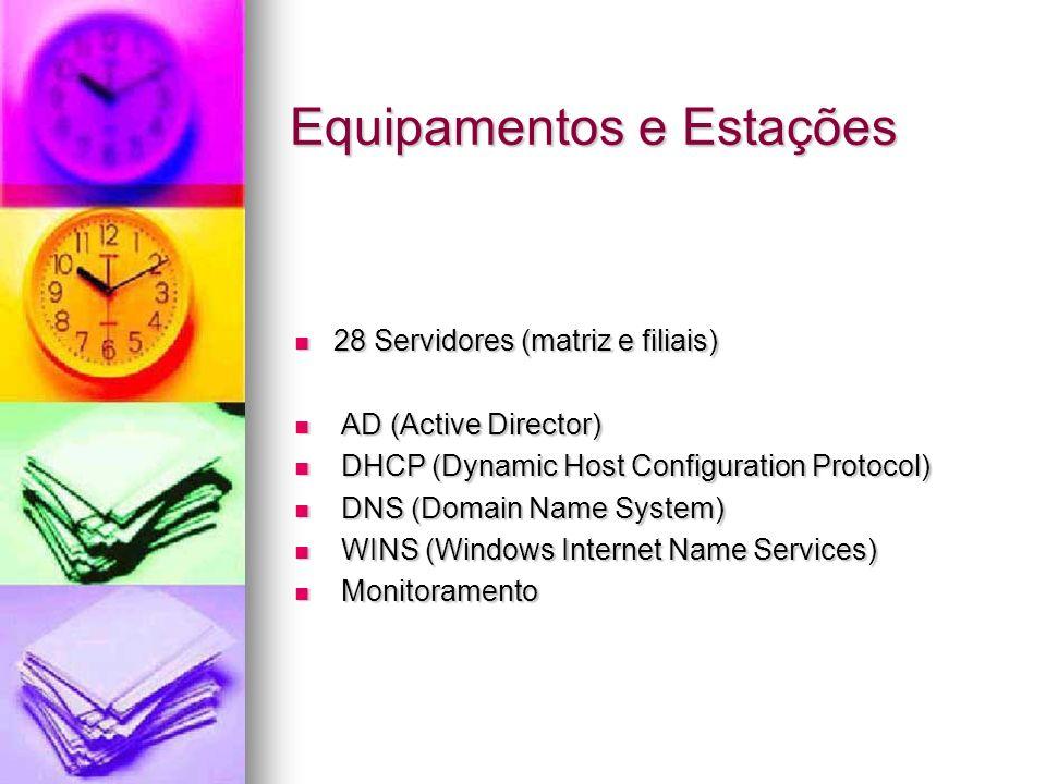 Equipamentos e Estações 28 Servidores (matriz e filiais) 28 Servidores (matriz e filiais) AD (Active Director) AD (Active Director) DHCP (Dynamic Host