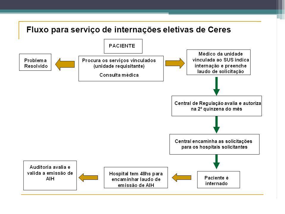 Central de Regulação avalia e autoriza na 2ª quinzena do mês Central encaminha as solicitações para os hospitais solicitantes Fluxo para serviço de in