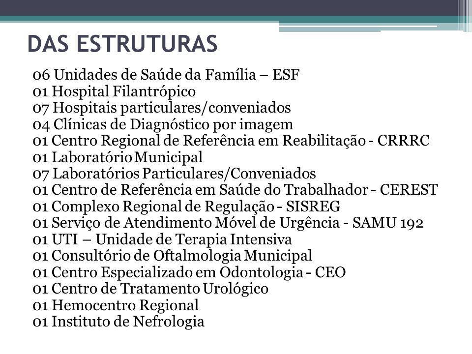 DAS ESTRUTURAS 06 Unidades de Saúde da Família – ESF 01 Hospital Filantrópico 07 Hospitais particulares/conveniados 04 Clínicas de Diagnóstico por ima