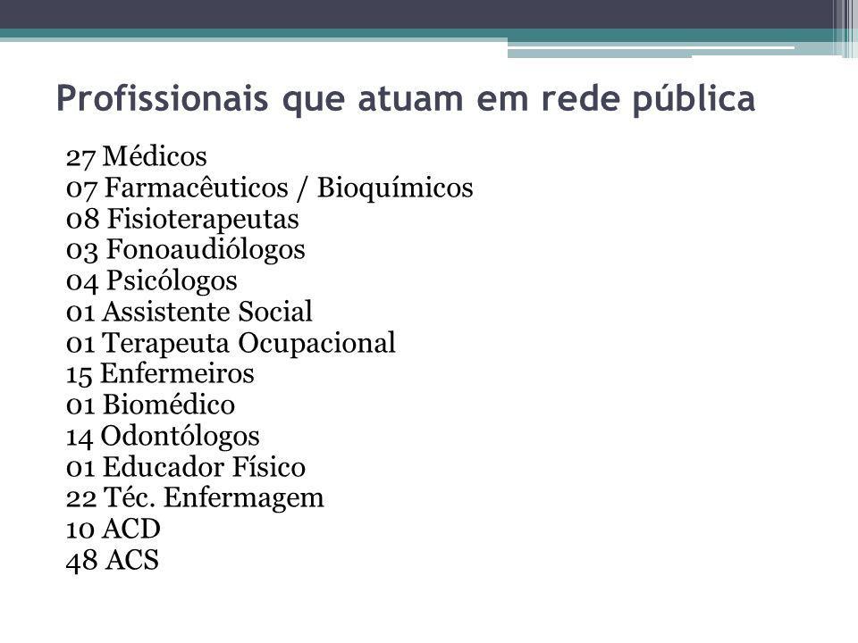 Profissionais que atuam em rede pública 27 Médicos 07 Farmacêuticos / Bioquímicos 08 Fisioterapeutas 03 Fonoaudiólogos 04 Psicólogos 01 Assistente Soc