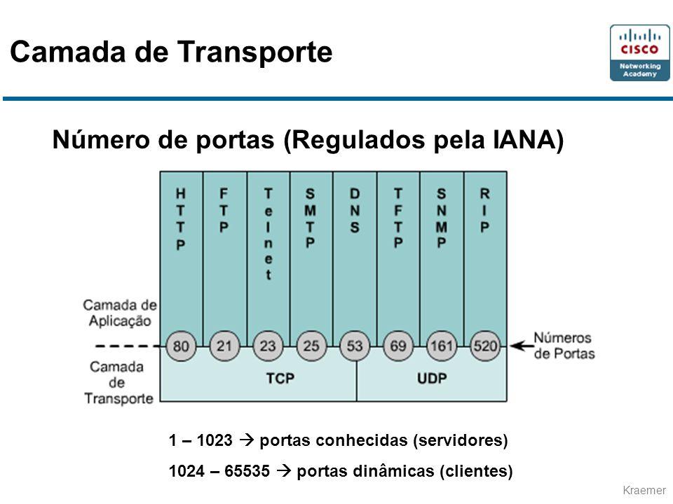Kraemer Número de portas (Regulados pela IANA) 1 – 1023 portas conhecidas (servidores) 1024 – 65535 portas dinâmicas (clientes) Camada de Transporte