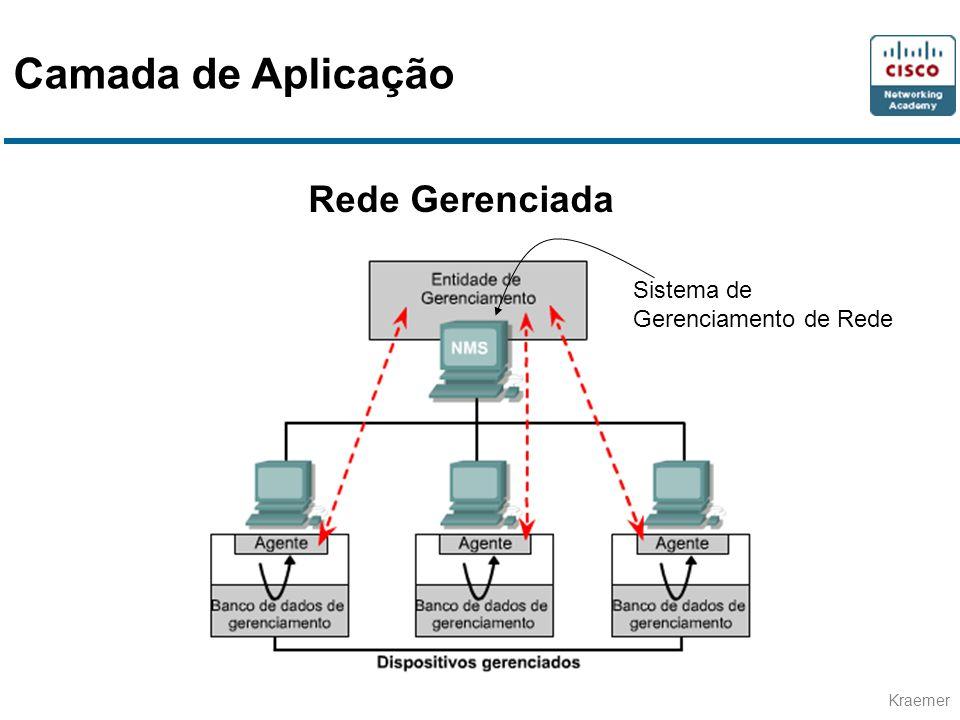 Kraemer Rede Gerenciada Sistema de Gerenciamento de Rede Camada de Aplicação