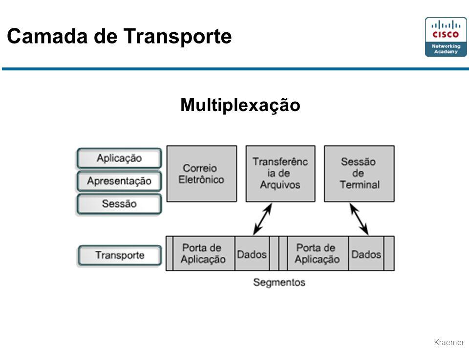 Kraemer Multiplexação Camada de Transporte