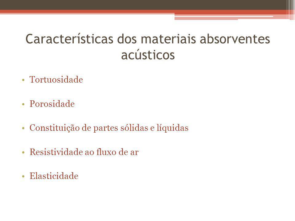 Características dos materiais absorventes acústicos Tortuosidade Porosidade Constituição de partes sólidas e líquidas Resistividade ao fluxo de ar Elasticidade