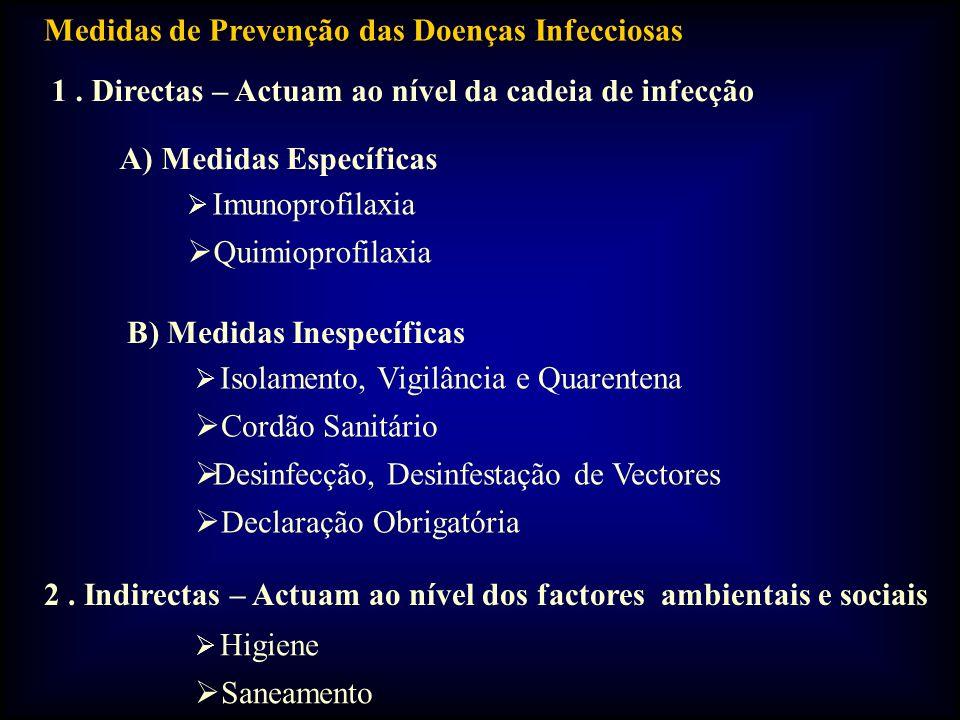 Medidas de Prevenção das Doenças Infecciosas 1. Directas – Actuam ao nível da cadeia de infecção A) Medidas Específicas Imunoprofilaxia Quimioprofilax