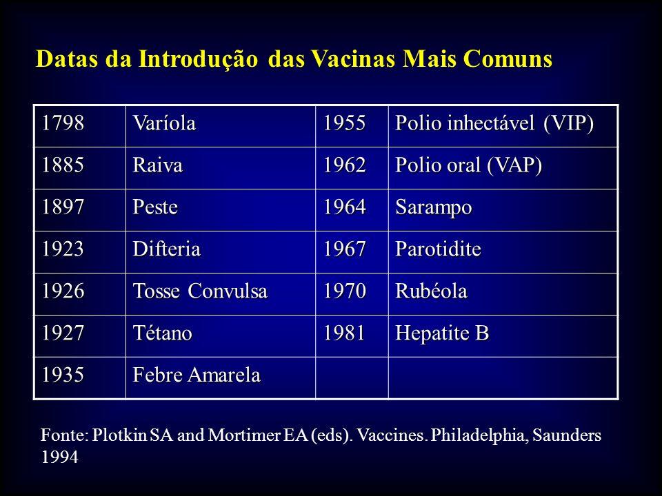 Datas da Introdução das Vacinas Mais Comuns 1798Varíola1955 Polio inhectável (VIP) 1885Raiva1962 Polio oral (VAP) 1897Peste1964Sarampo 1923Difteria1967Parotidite 1926 Tosse Convulsa 1970Rubéola 1927Tétano1981 Hepatite B 1935 Febre Amarela Fonte: Plotkin SA and Mortimer EA (eds).