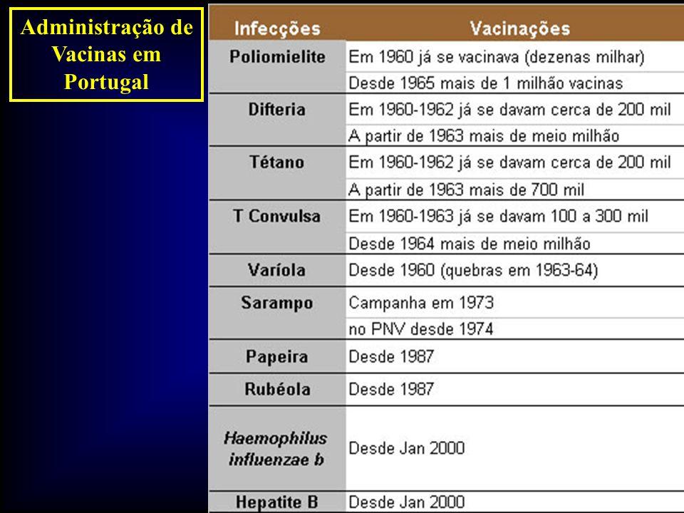 Administração de Vacinas em Portugal