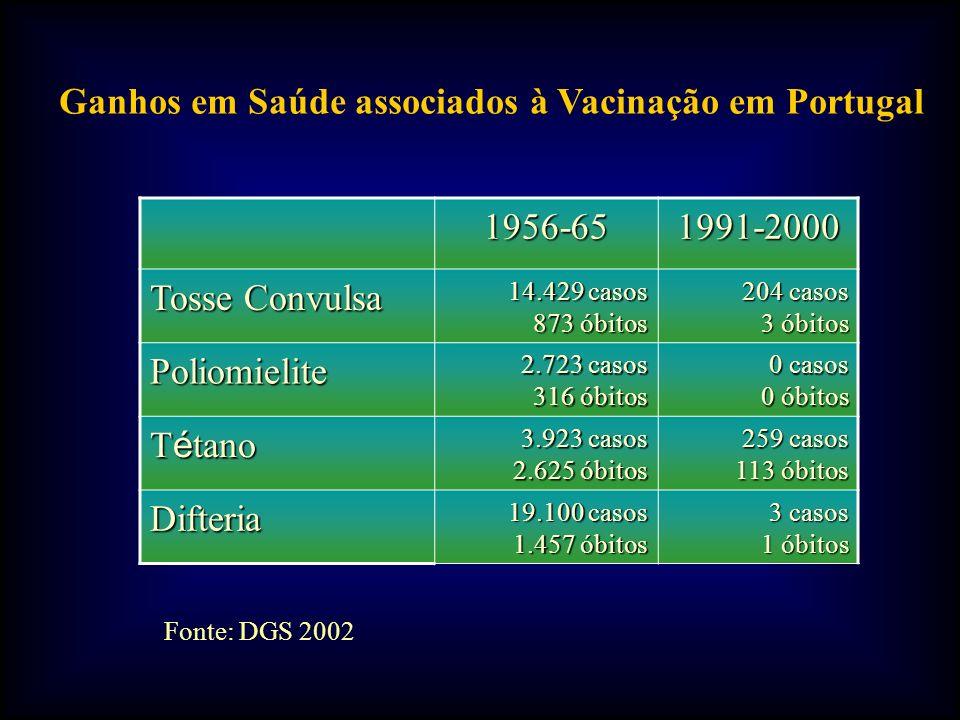 1956-651991-2000 Tosse Convulsa 14.429 casos 873 óbitos 204 casos 3 óbitos Poliomielite 2.723 casos 316 óbitos 0 casos 0 óbitos T é tano 3.923 casos 2.625 óbitos 259 casos 113 óbitos Difteria 19.100 casos 1.457 óbitos 3 casos 1 óbitos Ganhos em Saúde associados à Vacinação em Portugal Fonte: DGS 2002