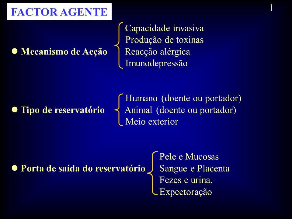 FACTOR AGENTE Capacidade invasiva Produção de toxinas Mecanismo de Acção Reacção alérgica Imunodepressão Humano (doente ou portador) Tipo de reservató