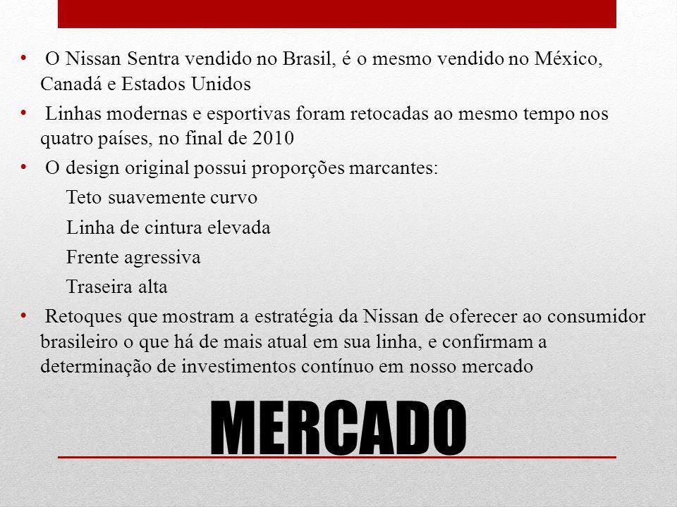 MERCADO O Nissan Sentra vendido no Brasil, é o mesmo vendido no México, Canadá e Estados Unidos Linhas modernas e esportivas foram retocadas ao mesmo