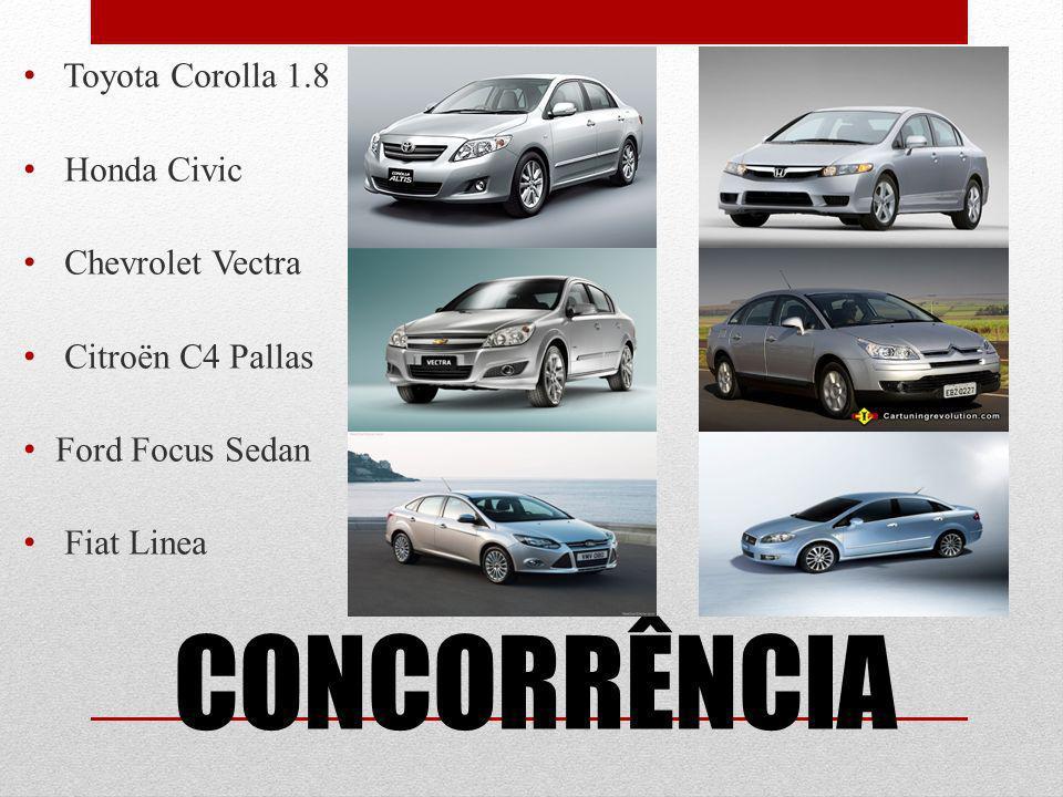 CONCORRÊNCIA Toyota Corolla 1.8 Honda Civic Chevrolet Vectra Citroën C4 Pallas Ford Focus Sedan Fiat Linea