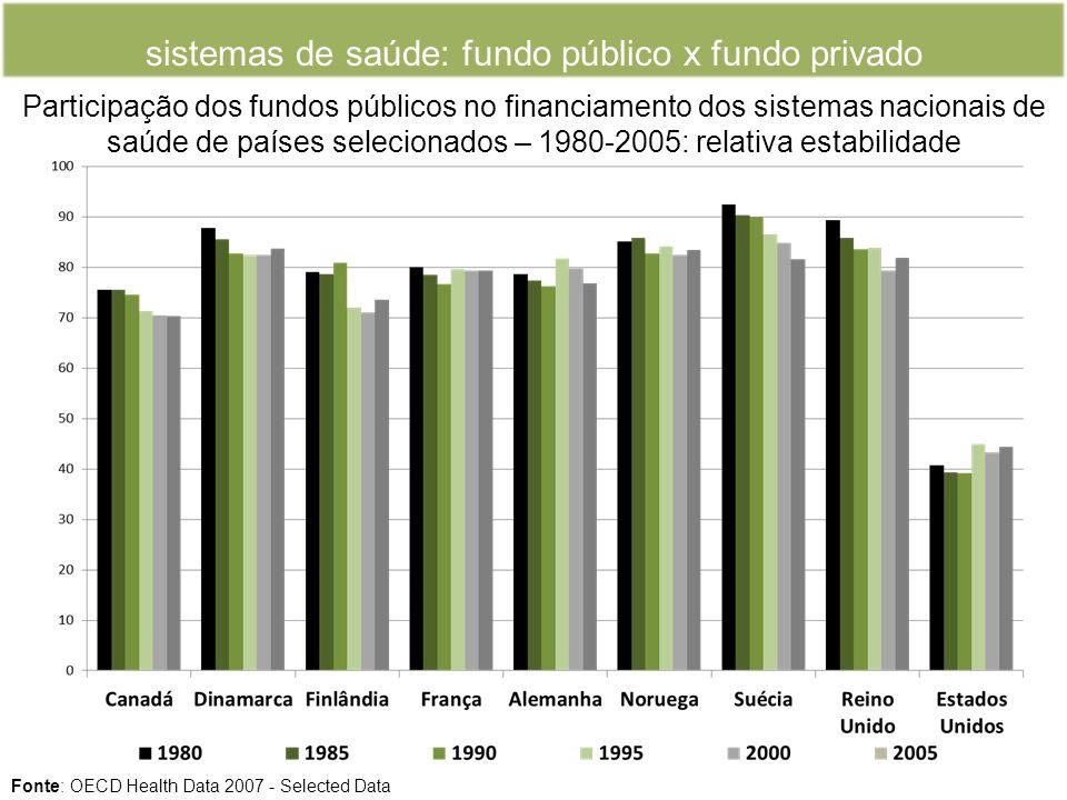 sistemas de saúde: fundo público x fundo privado Participação dos fundos públicos no financiamento dos sistemas nacionais de saúde de países selecionados – 1980-2005: relativa estabilidade Fonte: OECD Health Data 2007 - Selected Data