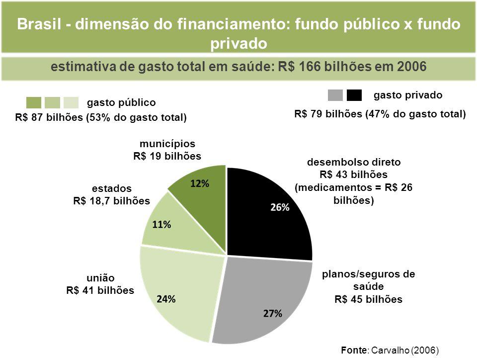 Brasil - dimensão do financiamento: fundo público x fundo privado Fonte: Carvalho (2006) estimativa de gasto total em saúde: R$ 166 bilhões em 2006 gasto privado gasto público R$ 87 bilhões (53% do gasto total) R$ 79 bilhões (47% do gasto total) municípios R$ 19 bilhões estados R$ 18,7 bilhões união R$ 41 bilhões desembolso direto R$ 43 bilhões (medicamentos = R$ 26 bilhões) planos/seguros de saúde R$ 45 bilhões