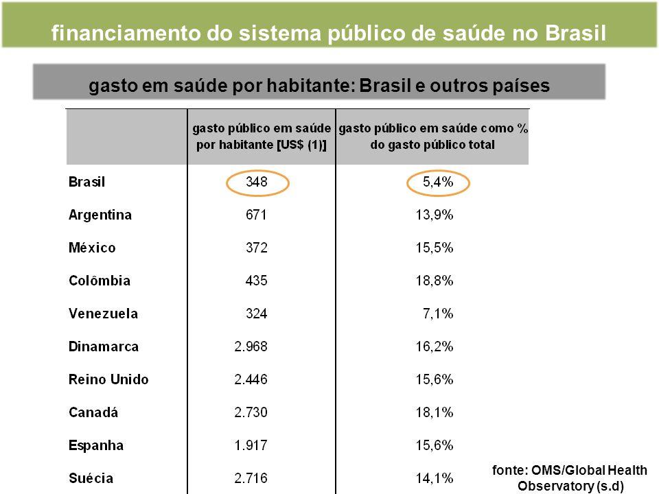 gasto em saúde por habitante: Brasil e outros países financiamento do sistema público de saúde no Brasil fonte: OMS/Global Health Observatory (s.d)