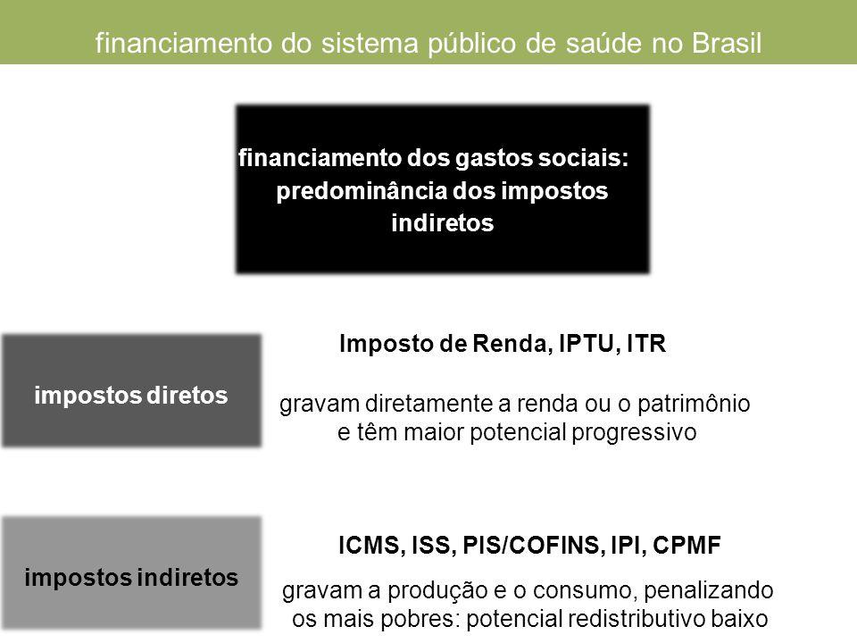 impostos indiretos financiamento do sistema público de saúde no Brasil financiamento dos gastos sociais: predominância dos impostos indiretos impostos diretos Imposto de Renda, IPTU, ITR ICMS, ISS, PIS/COFINS, IPI, CPMF gravam diretamente a renda ou o patrimônio e têm maior potencial progressivo gravam a produção e o consumo, penalizando os mais pobres: potencial redistributivo baixo
