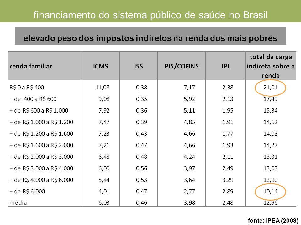 elevado peso dos impostos indiretos na renda dos mais pobres financiamento do sistema público de saúde no Brasil fonte: IPEA (2008)
