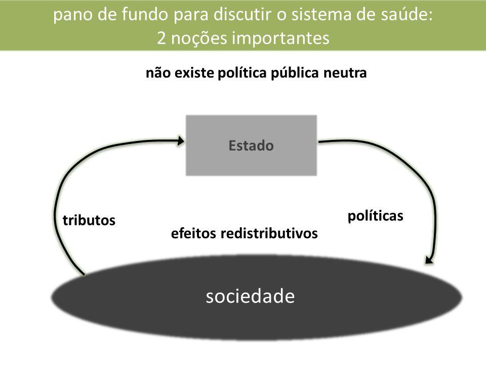 pano de fundo para discutir o sistema de saúde: 2 noções importantes Estado não existe política pública neutra políticas sociedade tributos efeitos redistributivos