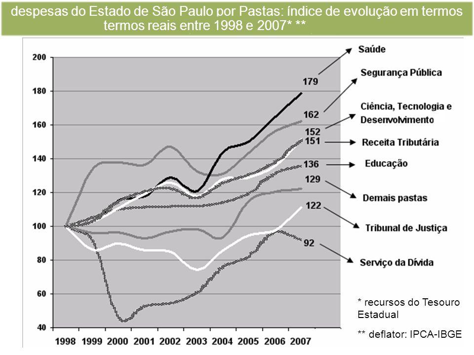 despesas do Estado de São Paulo por Pastas: índice de evolução em termos reais (deflator: IPCA-IBGE)* * recursos do Tesouro Estadual termos reais entre 1998 e 2007* ** ** deflator: IPCA-IBGE