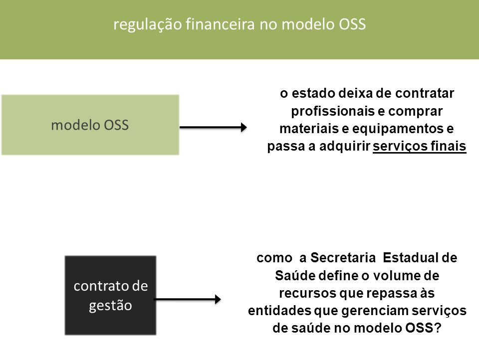 regulação financeira no modelo OSS contrato de gestão como a Secretaria Estadual de Saúde define o volume de recursos que repassa às entidades que gerenciam serviços de saúde no modelo OSS.