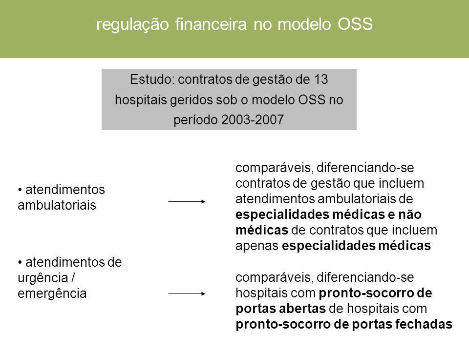 atendimentos ambulatoriais Estudo: contratos de gestão de 13 hospitais geridos sob o modelo OSS no período 2003-2007 comparáveis, diferenciando-se contratos de gestão que incluem atendimentos ambulatoriais de especialidades médicas e não médicas de contratos que incluem apenas especialidades médicas atendimentos de urgência / emergência comparáveis, diferenciando-se hospitais com pronto-socorro de portas abertas de hospitais com pronto-socorro de portas fechadas regulação financeira no modelo OSS