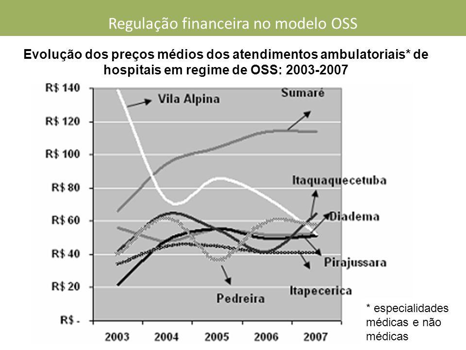 Evolução dos preços médios dos atendimentos ambulatoriais* de hospitais em regime de OSS: 2003-2007 * especialidades médicas e não médicas Regulação financeira no modelo OSS