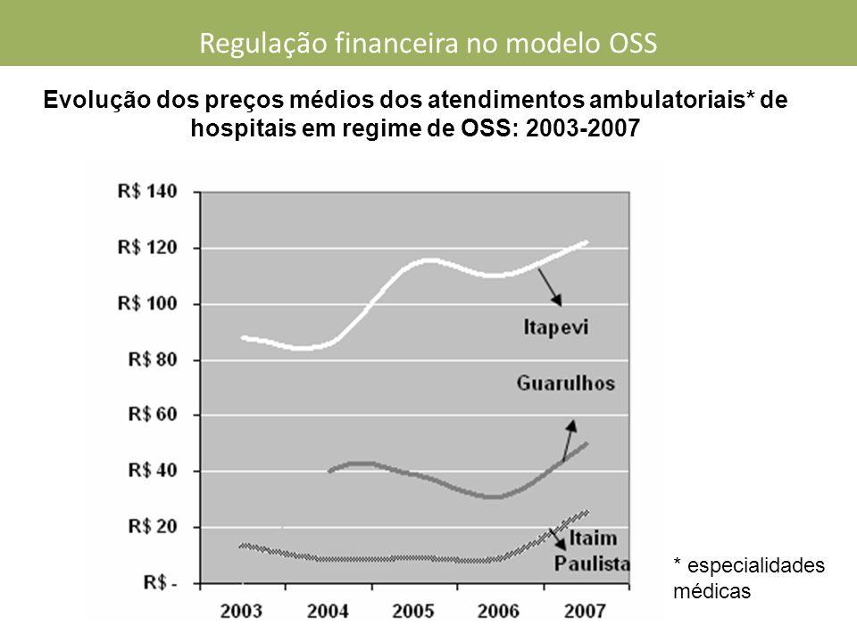 Evolução dos preços médios dos atendimentos ambulatoriais* de hospitais em regime de OSS: 2003-2007 * especialidades médicas Regulação financeira no modelo OSS