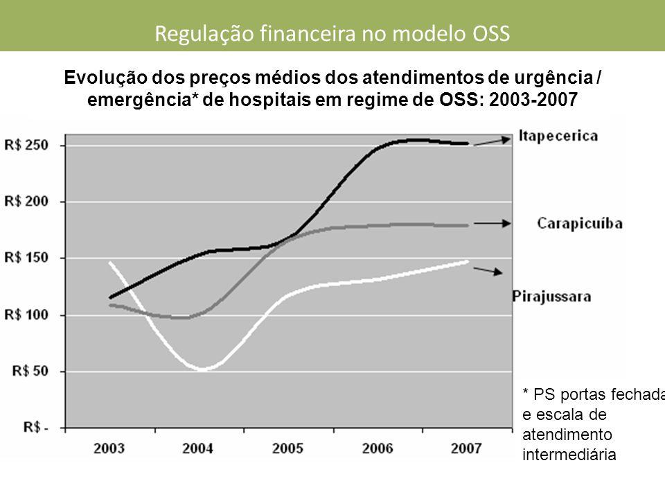 Evolução dos preços médios dos atendimentos de urgência / emergência* de hospitais em regime de OSS: 2003-2007 * PS portas fechadas e escala de atendimento intermediária Regulação financeira no modelo OSS