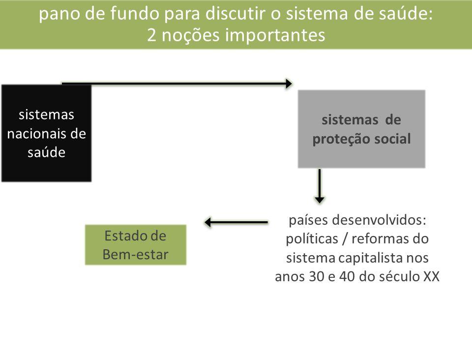 sistemas nacionais de saúde sistemas de proteção social países desenvolvidos: políticas / reformas do sistema capitalista nos anos 30 e 40 do século XX pano de fundo para discutir o sistema de saúde: 2 noções importantes Estado de Bem-estar