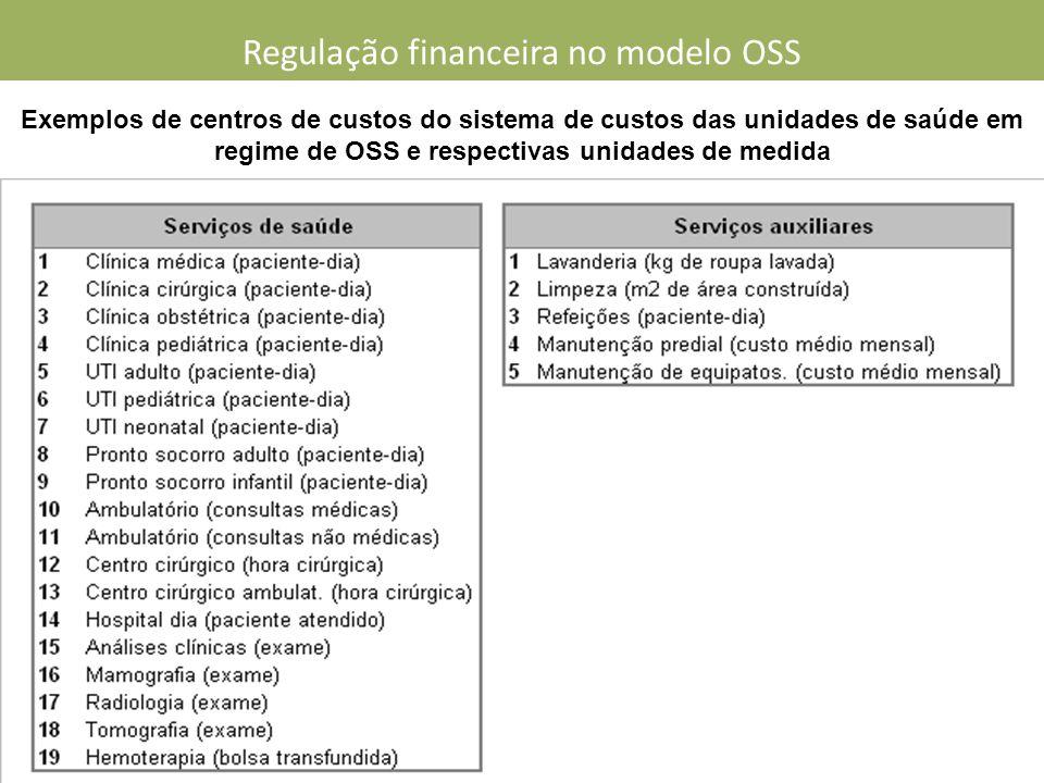 Exemplos de centros de custos do sistema de custos das unidades de saúde em regime de OSS e respectivas unidades de medida Regulação financeira no modelo OSS