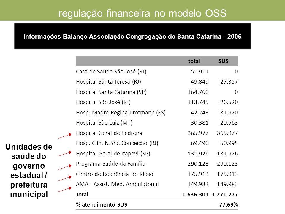 regulação financeira no modelo OSS totalSUS Casa de Saúde São José (RJ)51.9110 Hospital Santa Teresa (RJ)49.84927.357 Hospital Santa Catarina (SP)164.7600 Hospital São José (RJ)113.74526.520 Hosp.