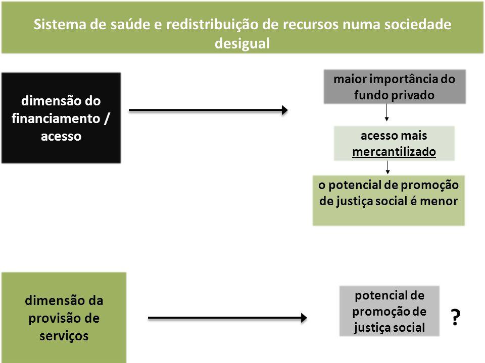 acesso mais mercantilizado dimensão do financiamento / acesso Sistema de saúde e redistribuição de recursos numa sociedade desigual o potencial de promoção de justiça social é menor dimensão da provisão de serviços potencial de promoção de justiça social maior importância do fundo privado ?