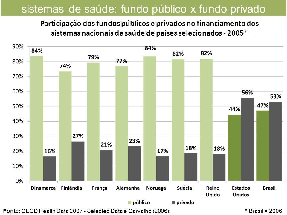 sistemas de saúde: fundo público x fundo privado Participação dos fundos públicos e privados no financiamento dos sistemas nacionais de saúde de países selecionados - 2005* Fonte: OECD Health Data 2007 - Selected Data e Carvalho (2006); * Brasil = 2006