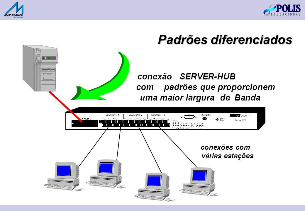 Padrões diferenciados conexõescom várias estações conexão SERVER-HUB com padrões que proporcionem uma maior largura de Banda