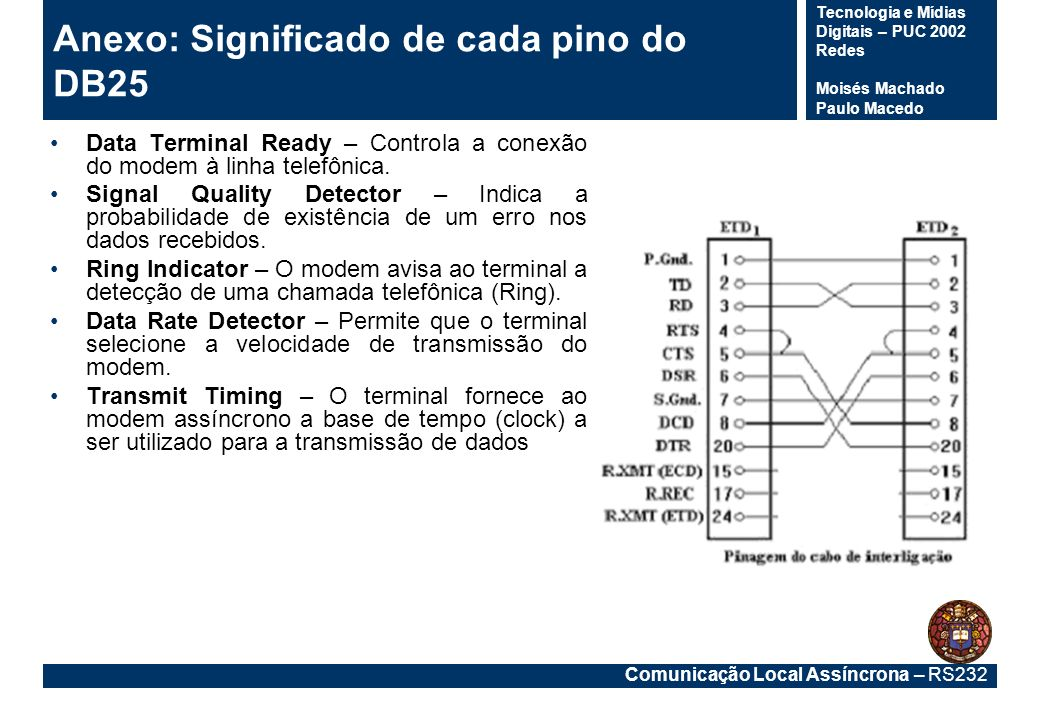 Comunicação Local Assíncrona – RS232 Tecnologia e Mídias Digitais – PUC 2002 Redes Moisés Machado Paulo Macedo Anexo: Significado de cada pino do DB25