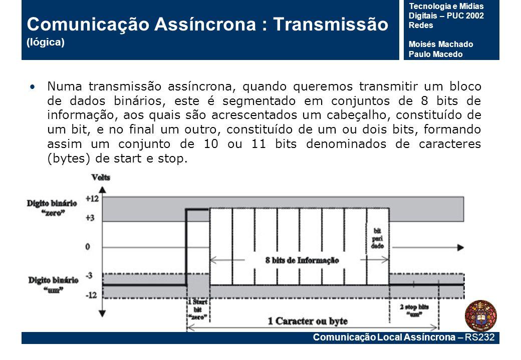 Comunicação Local Assíncrona – RS232 Tecnologia e Mídias Digitais – PUC 2002 Redes Moisés Machado Paulo Macedo Comunicação Assíncrona : Transmissão (lógica) O cabeçalho é formado por um digito binário zero, também denominado de start bit, pois sinaliza o início do bloco de 8 bits de informação.