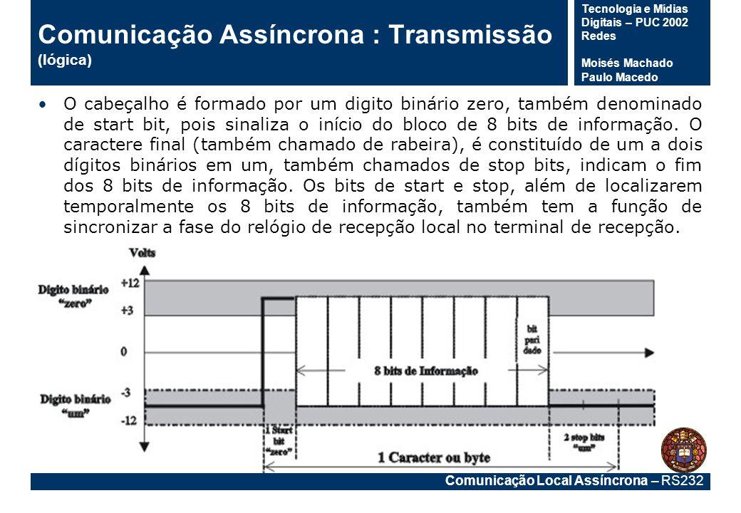 Comunicação Local Assíncrona – RS232 Tecnologia e Mídias Digitais – PUC 2002 Redes Moisés Machado Paulo Macedo Baud Rate, Data Bits & Parity Stop Bits –A última parte de um frame do caráter consiste em 1, 1,5, ou 2 bocados de batente (STOP BITS).