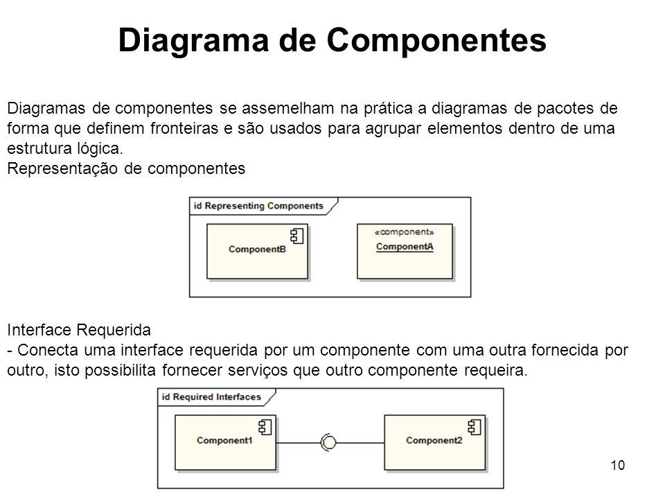 Diagrama de Componentes 10 Diagramas de componentes se assemelham na prática a diagramas de pacotes de forma que definem fronteiras e são usados para agrupar elementos dentro de uma estrutura lógica.