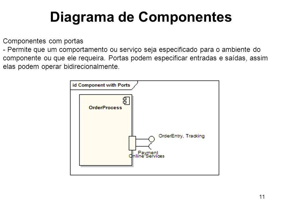 Diagrama de Componentes 11 Componentes com portas - Permite que um comportamento ou serviço seja especificado para o ambiente do componente ou que ele requeira.