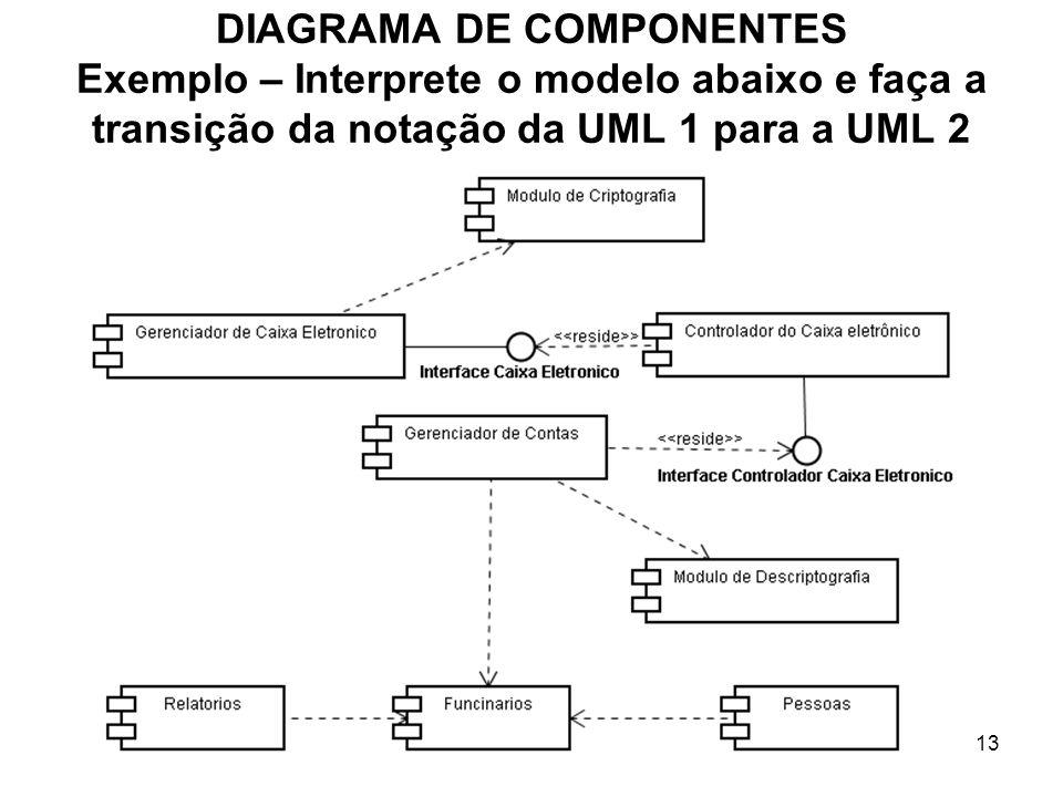 13 DIAGRAMA DE COMPONENTES Exemplo – Interprete o modelo abaixo e faça a transição da notação da UML 1 para a UML 2