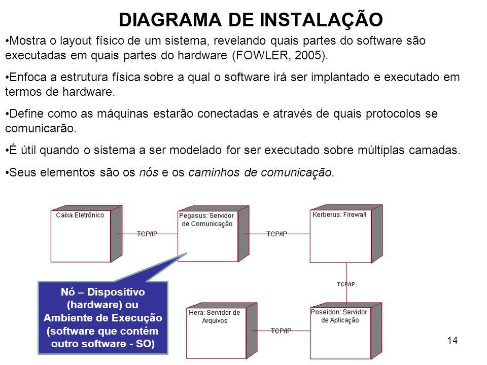 14 DIAGRAMA DE INSTALAÇÃO Mostra o layout físico de um sistema, revelando quais partes do software são executadas em quais partes do hardware (FOWLER, 2005).