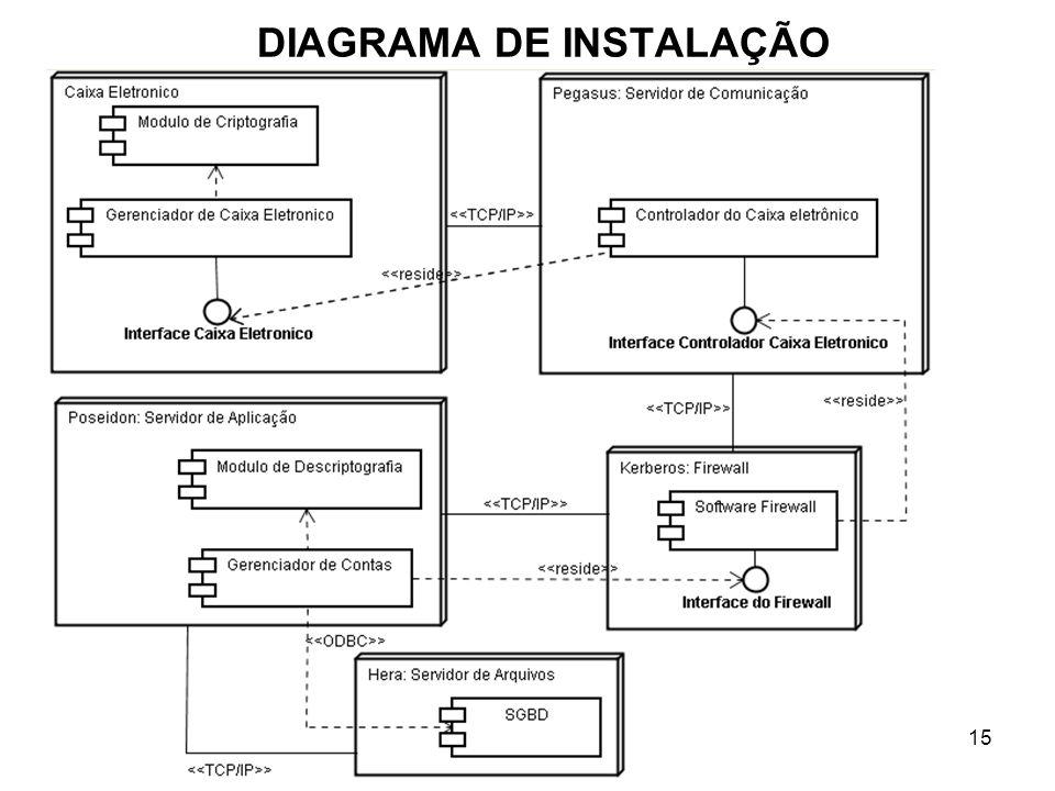 15 DIAGRAMA DE INSTALAÇÃO
